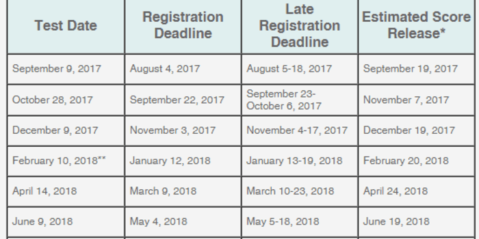 ACT dates 2017.png